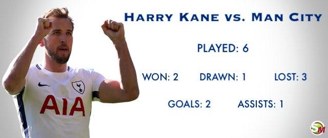 Kane vs. Man City