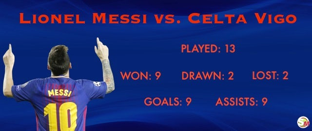 Messi vs. Celta
