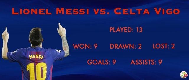 Messi vs. Celta