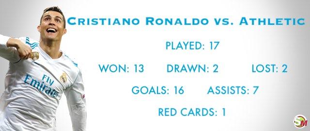 Ronaldo vs. Athletic Bilbao