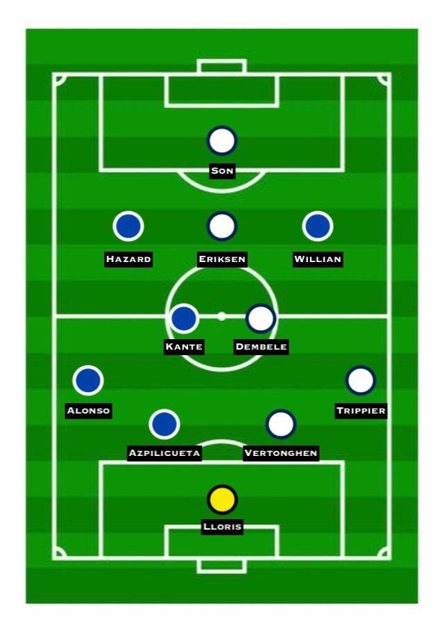 Chelsea vs. Tottenham Combined XI