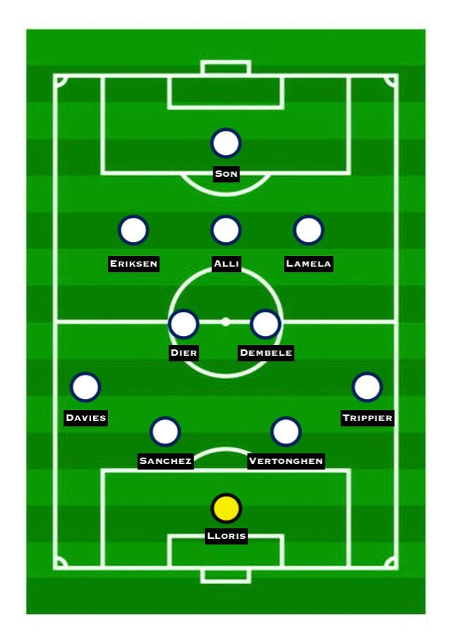 Predicted Spurs XI vs. Chelsea