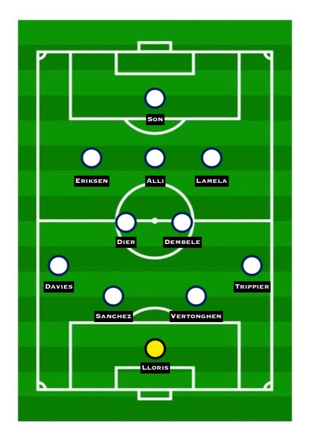 Predicted Spurs XI vs. Chelsea