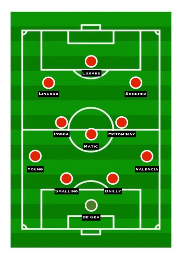 Predicted Manchester United XI vs. Man City