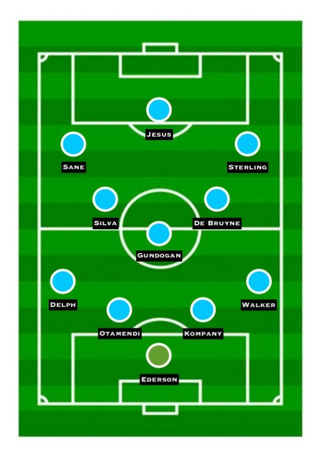 Predicted Man City XI vs. Tottenham