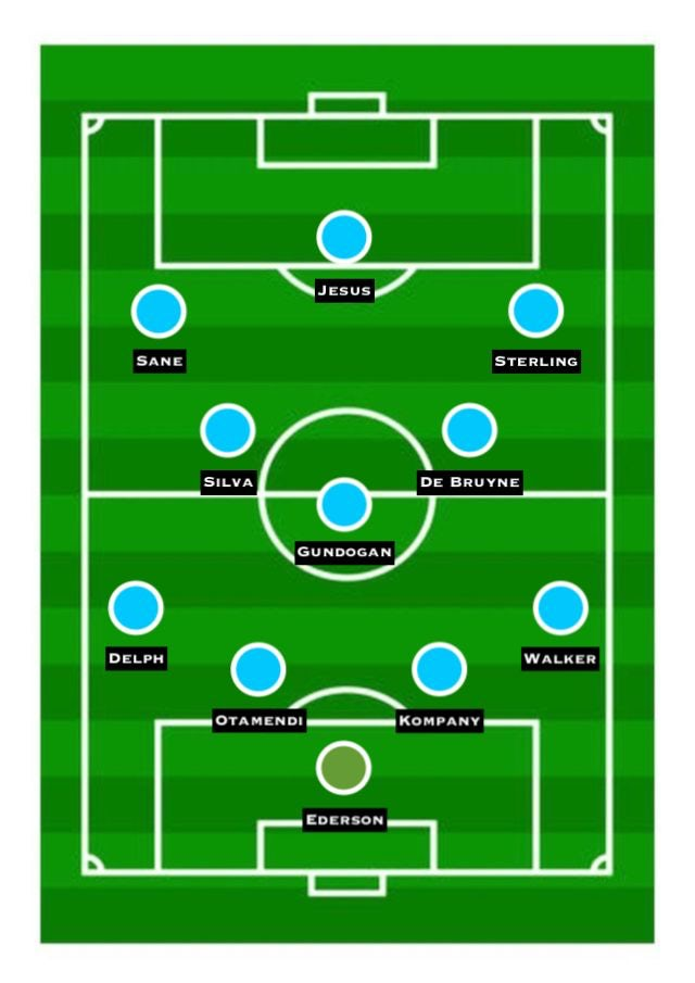 Predicted Man City XI vs. Tottenham