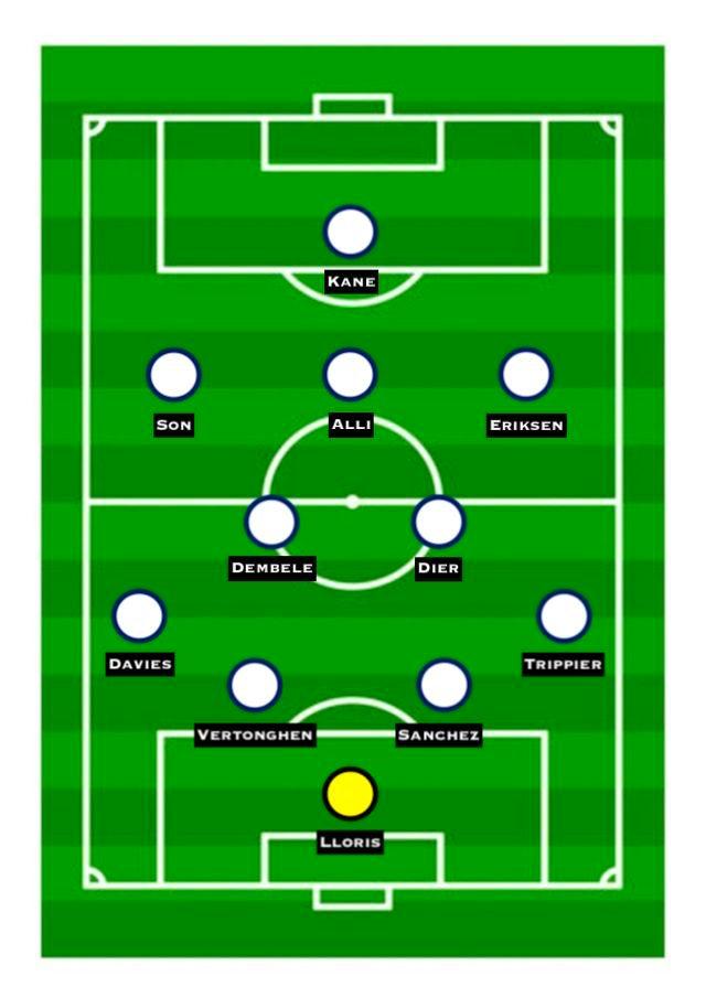 Predicted Spurs XI vs. Man City