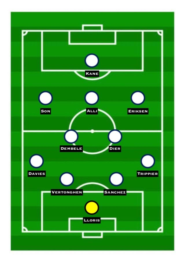 Predicted Spurs XI vs. Man City