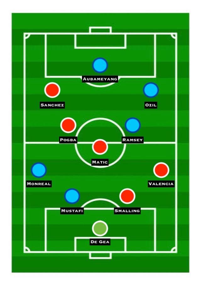 Combined XI: Man Utd vs. Arsenal