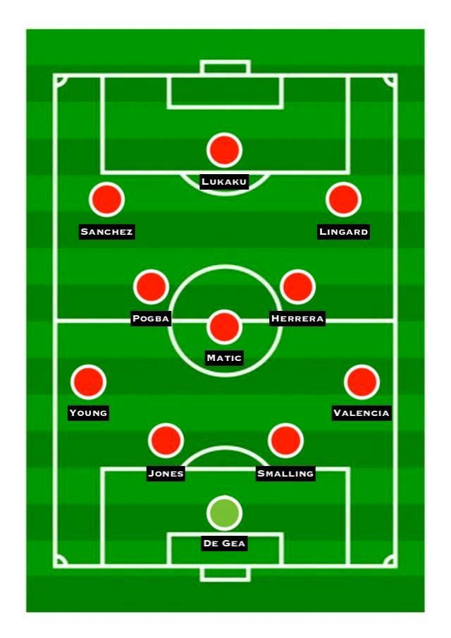 Man Utd XI vs. Arsenal