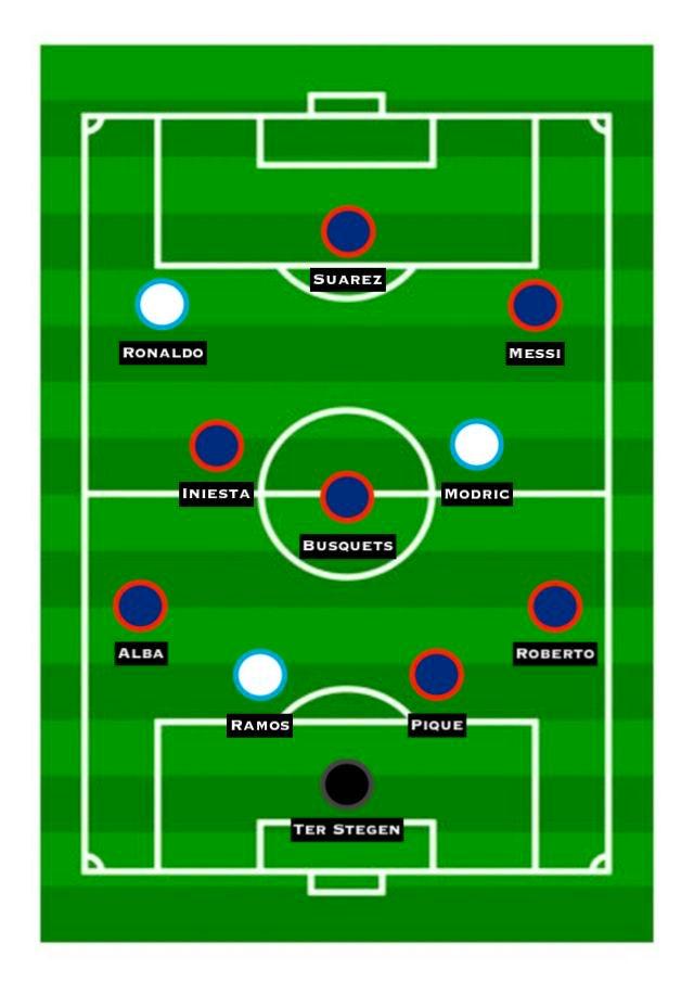 Combined XI: Barcelona vs. Real Madrid