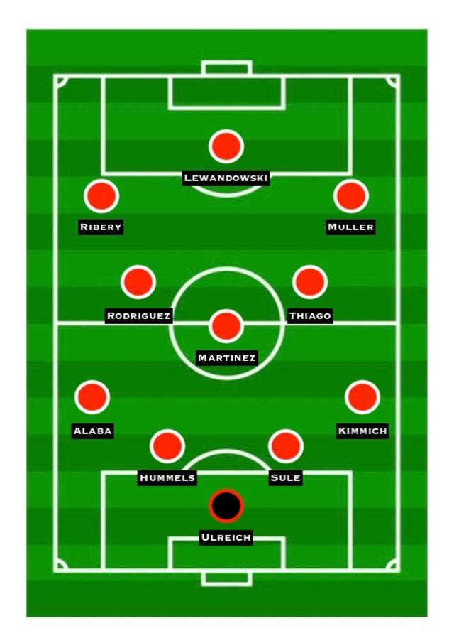 Predicted Bayern XI vs. Real Madrid
