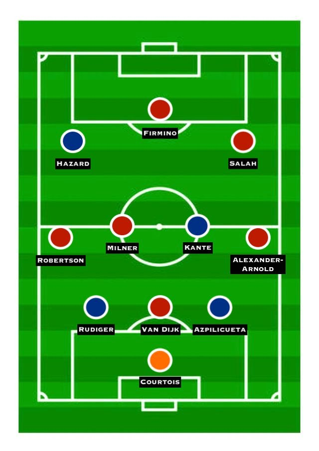 Combined XI: Chelsea vs. Liverpool