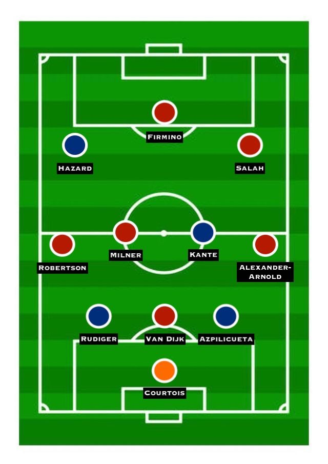 Combined XI: Chelsea vs. Liverpool