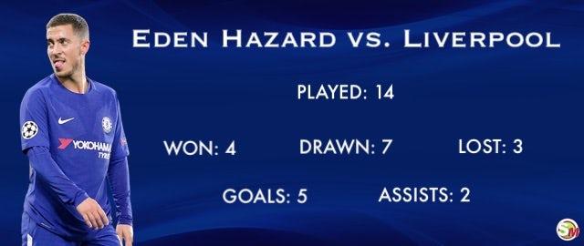 Hazard vs. Liverpool