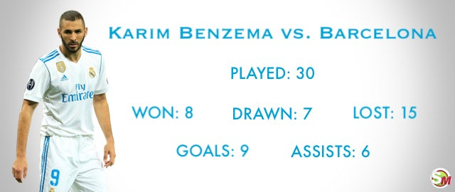 Karim Benzema's record vs  Barcelona - Sports Mole