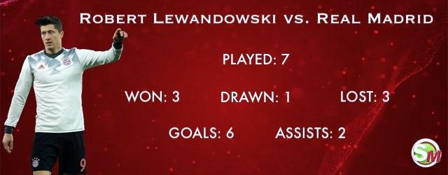 Lewandowski vs. Real Madrid