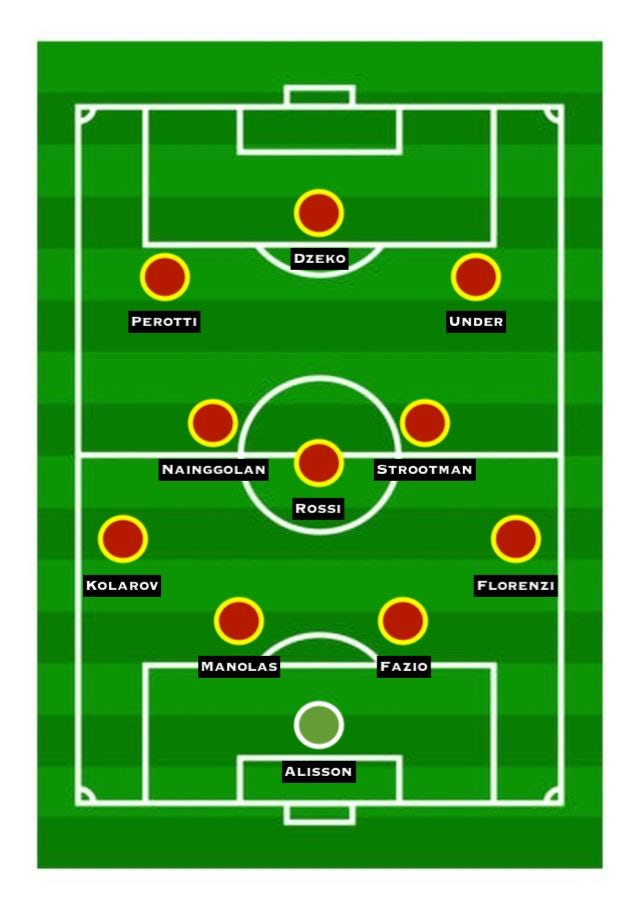 Predicted Roma XI vs. Liverpool