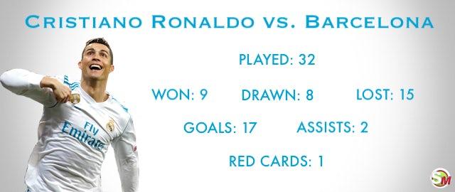 cristiano ronaldo s record vs barcelona sports mole record vs barcelona