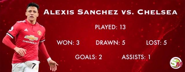 Alexis Sanchez record vs. Chelsea