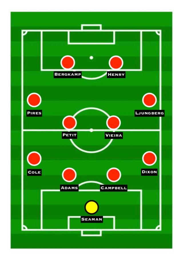 Wenger's all-time XI