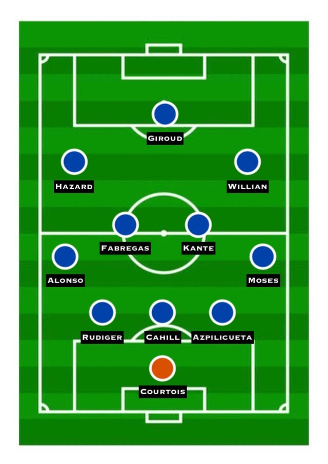 Predicted Chelsea XI vs. Man Utd