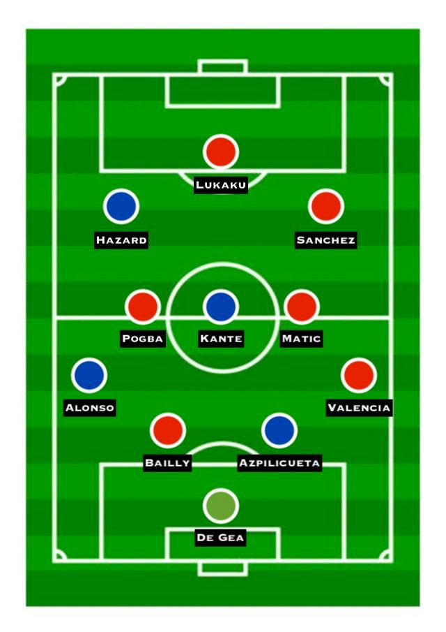 Combined XI: Chelsea vs. Man Utd