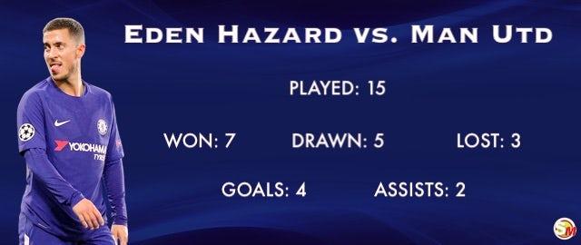 Eden Hazard record vs. Man Utd