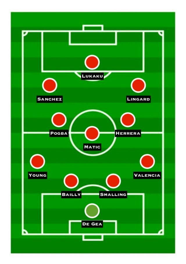 Predicted Manchester United XI vs. Chelsea