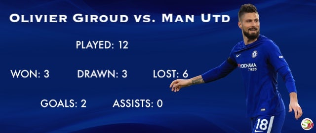 Olivier Giroud record vs. Man Utd