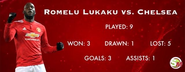 Romelu Lukaku record vs. Chelsea
