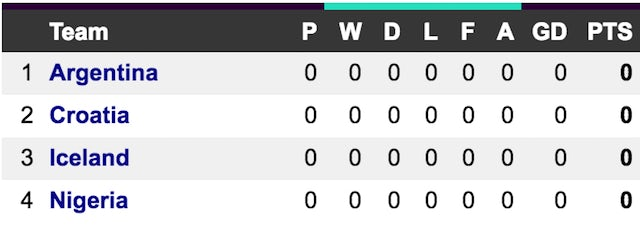 World Cup Group D