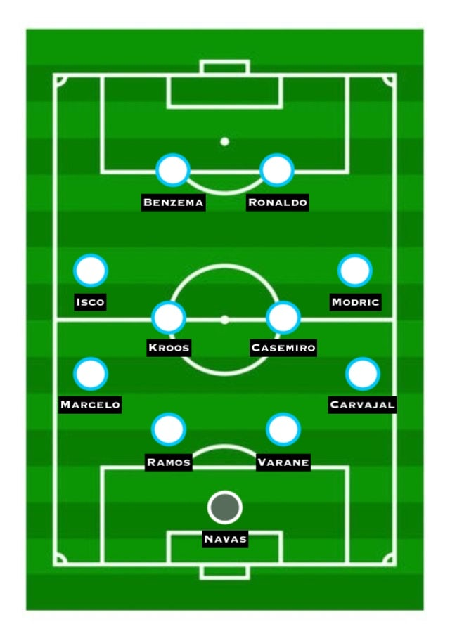 Predicted Real Madrid XI vs. Liverpool