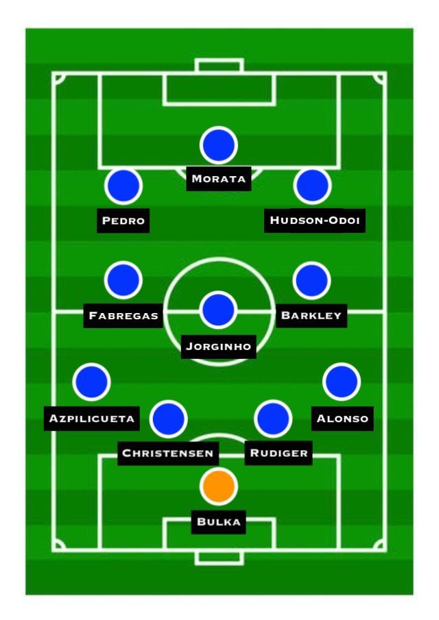 Chelsea Predicted XI vs. Manchester City