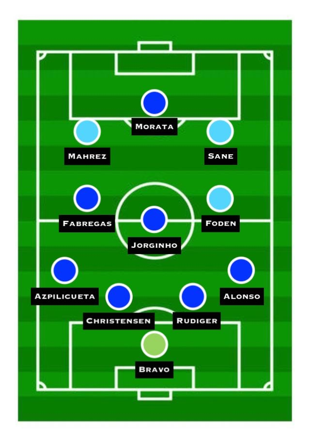 Combined XI: Manchester City vs. Chelsea