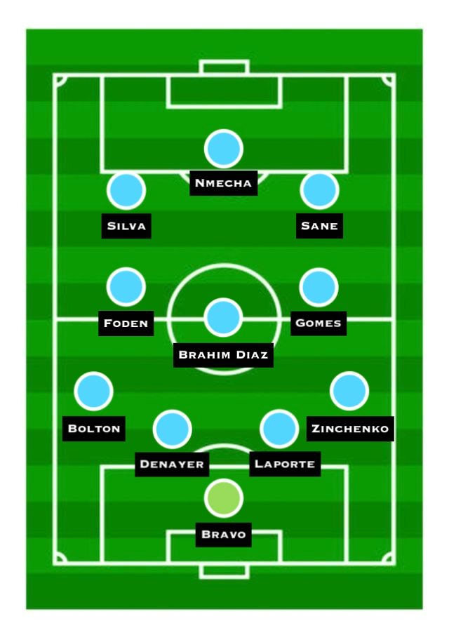 Predicted Manchester City XI vs. Chelsea