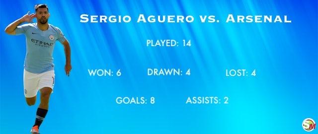 Aguero record vs. Arsenal