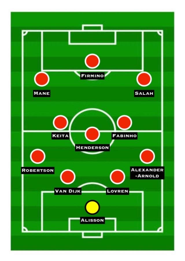 Possible Liverpool XI 2018-19