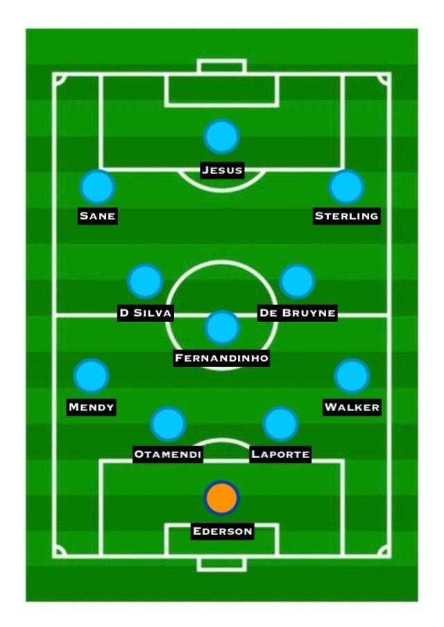 Possible Man City XI 2018-19