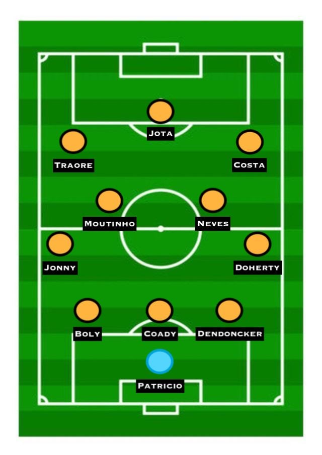 How Wolves could line up for the 2018-19 season
