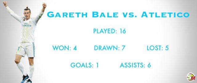 Bale record vs. Atletico