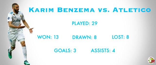 Benzema vs. Atletico