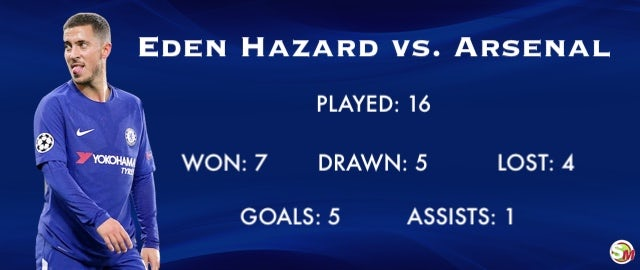 Hazard vs. Arsenal