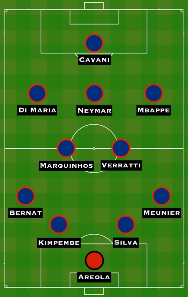 Possible PSG XI vs. LYON
