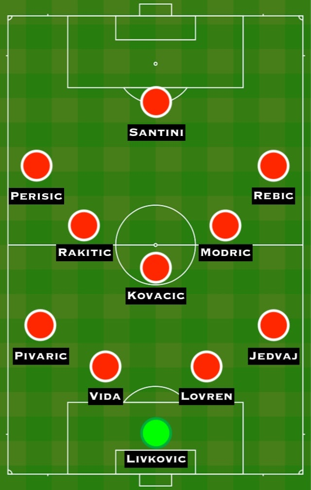 Possible CRO XI vs. ENG