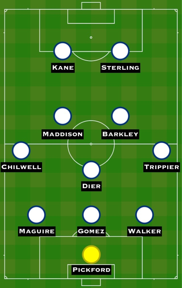 Possible ENG XI vs. SPA