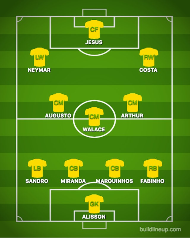 Possible BRA XI vs. URU