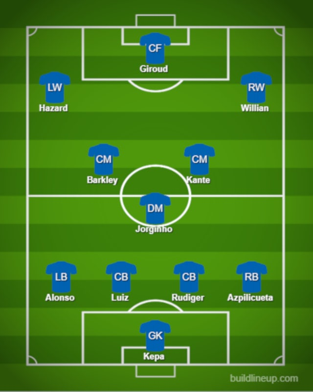 Possible CHE XI vs. TOT