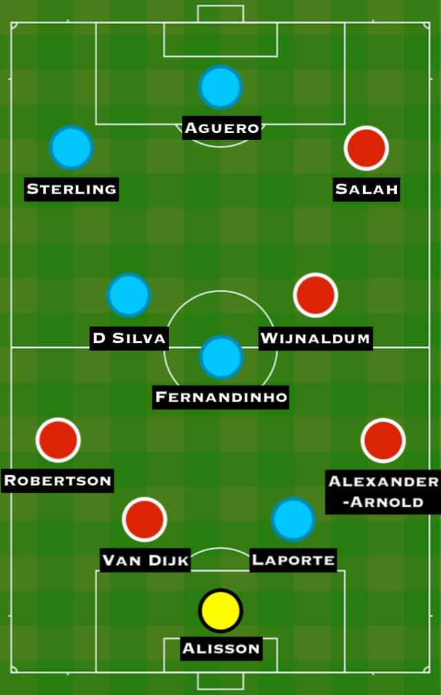 Combined XI: MNC vs. LIV