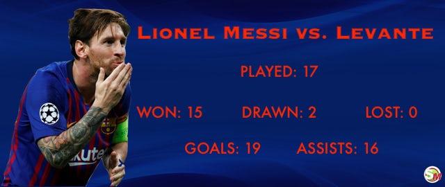 Leo record vs. LEV